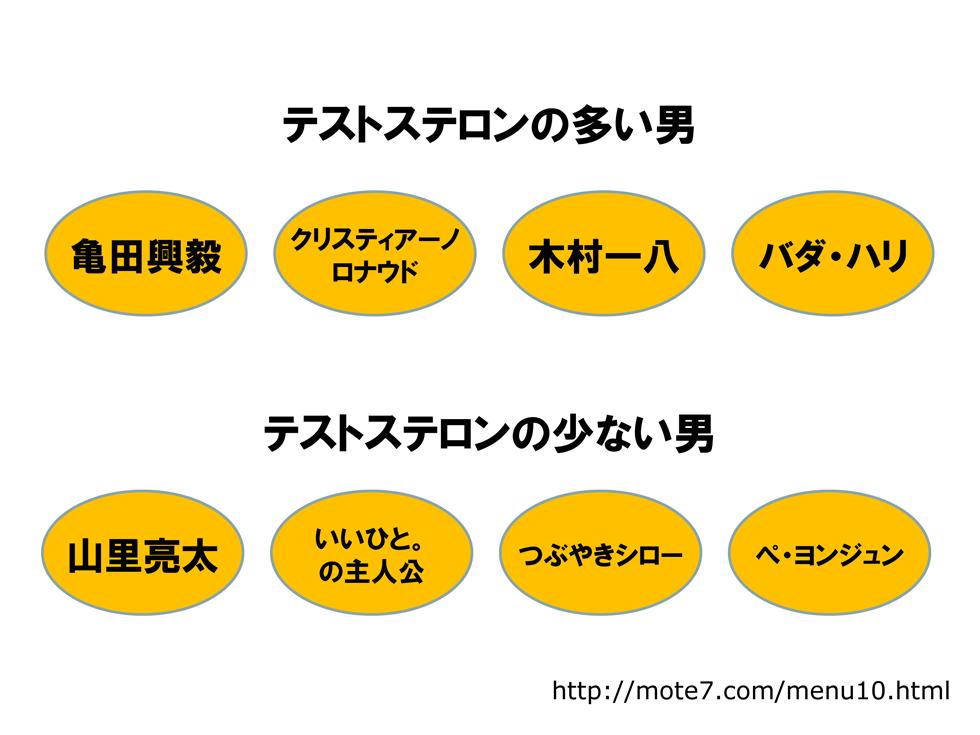 テストステロン多:亀田興毅、少:つぶやきシロー