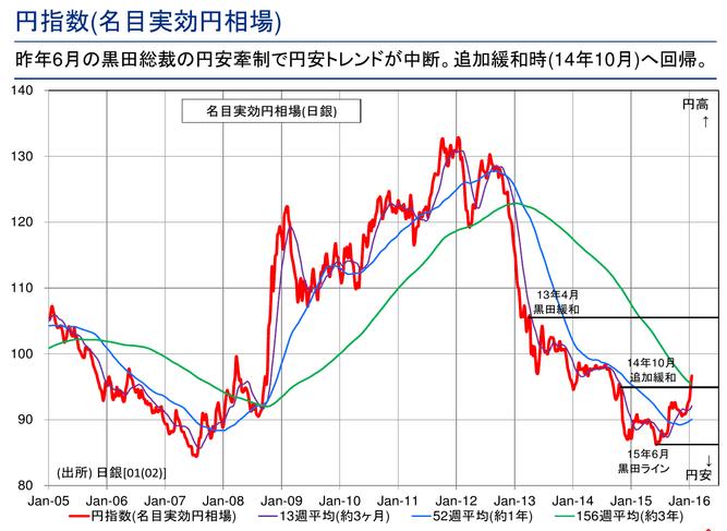マイナス金利のきっかけは2015年6月の黒田ライン!?