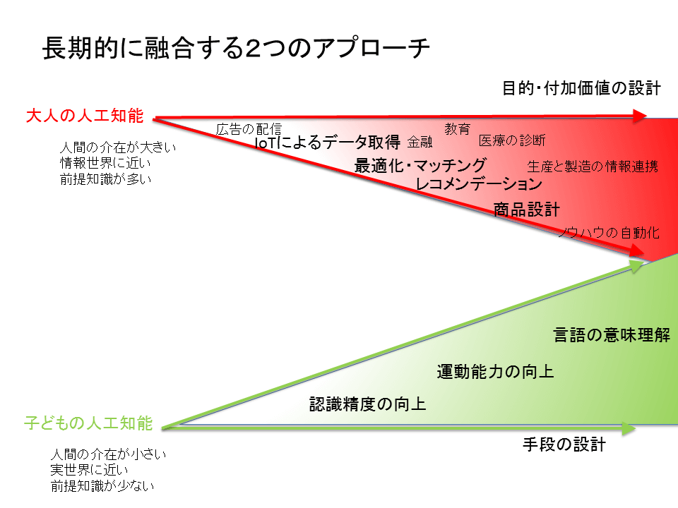「大人のAI」ではなく「子供のAI」に日本は投資すべき