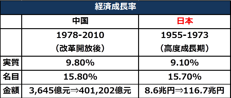 今の中国は40年前の日本と同じだが、規模が桁違い