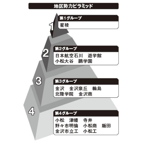 石川地区勢力ピラミッド